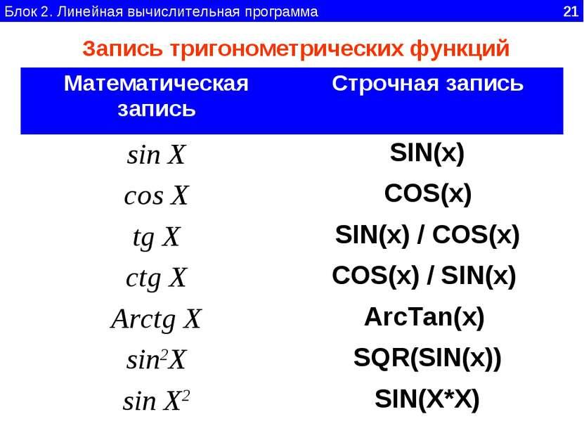 Блок 2. Линейная вычислительная программа 21 Запись тригонометрических функци...