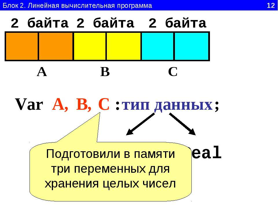 Блок 2. Линейная вычислительная программа 12 Var A B C A, В, С : тип данных I...