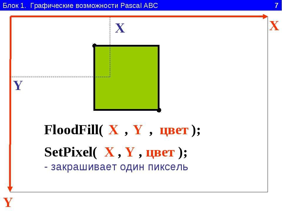 Блок 1. Графические возможности Pascal ABC 7 Y X FloodFill( , , ); цвет X Y X...