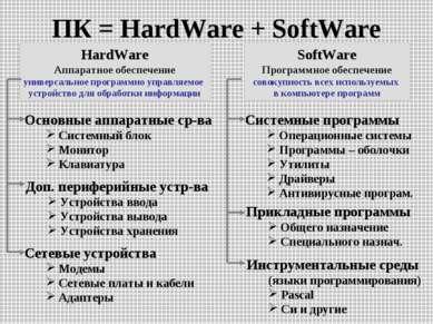 ПК = HardWare + SoftWare HardWare Аппаратное обеспечение универсальное програ...