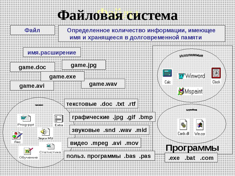 Файлы Файл Определенное количество информации, имеющее имя и хранящееся в дол...