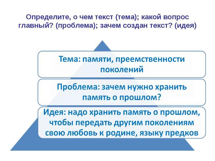 Определите, о чем текст (тема); какой вопрос главный? (проблема); зачем созда...