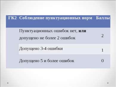 ГК2 Соблюдение пунктуационных норм Баллы  Пунктуационных ошибок нет, или до...