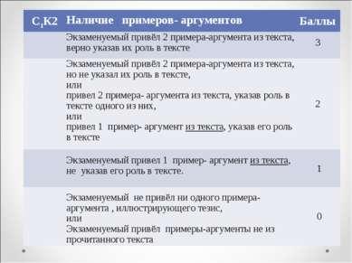 С1К2 Наличие примеров- аргументов Баллы Экзаменуемый привёл 2 примера-аргуме...