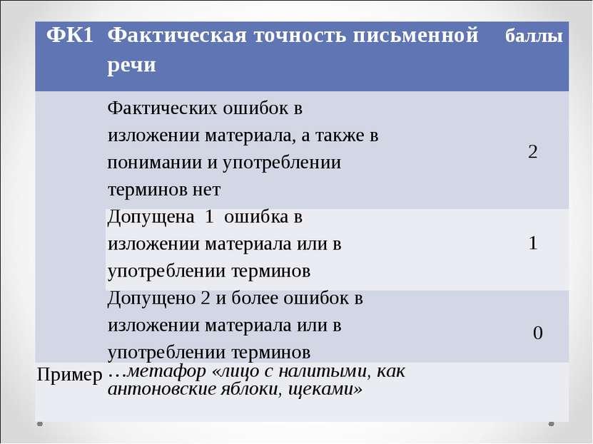 ФК1 Фактическая точность письменной речи баллы  Фактических ошибок в изложе...
