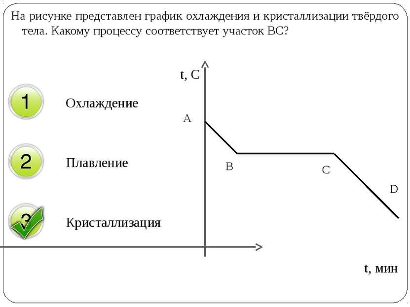 На рисунке представлен график охлаждения и кристаллизации твёрдого тела. Како...