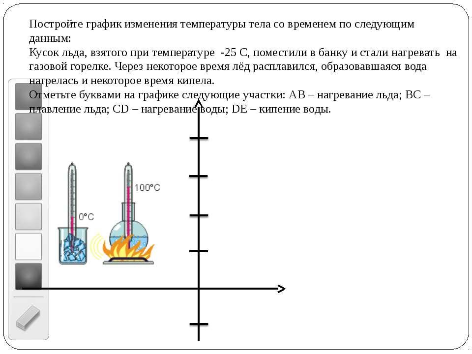 Постройте график изменения температуры тела со временем по следующим данным: ...