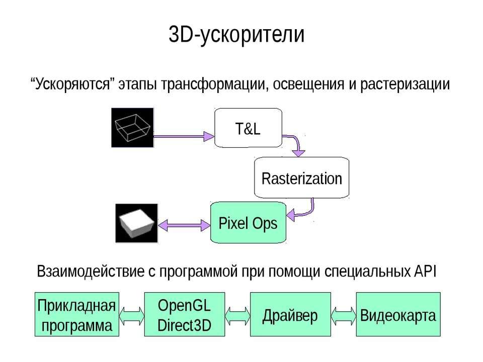3D-ускорители T&L Rasterization Pixel Ops Прикладная программа OpenGL Direct3...