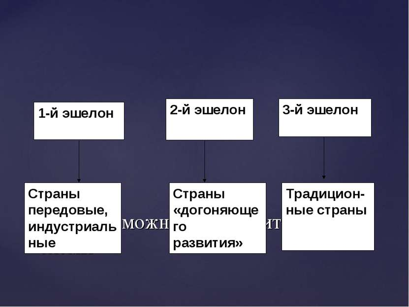 Весь мир можно представить в виде схемы 1-й эшелон 2-й эшелон Страны передовы...