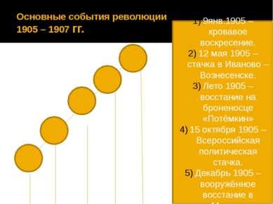 Основные события революции 1905 – 1907 гг. 9янв.1905 –кровавое воскресение. 1...