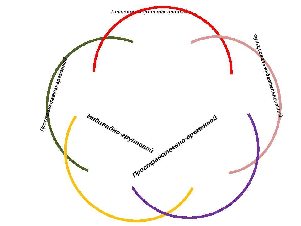Ценностно-ориентационный Индивидно-групповой Функционально-деятельностный Про...
