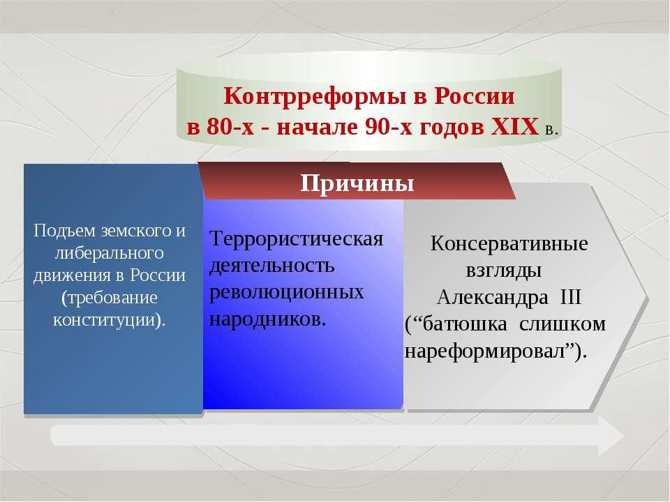 Причины Подъем земского и либерального движения в России (требование конститу...