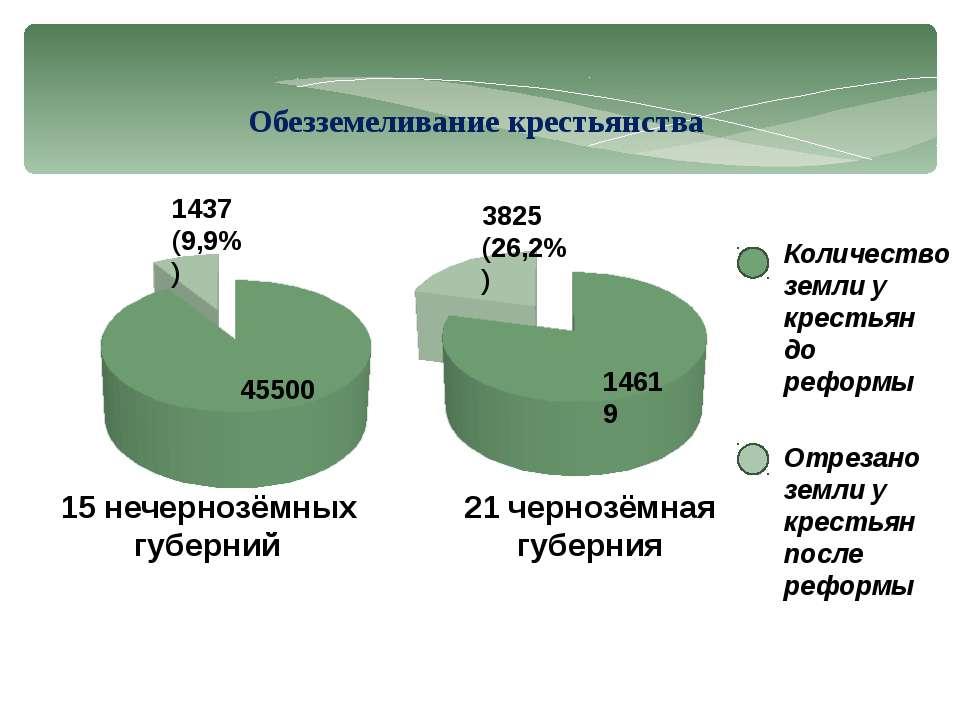 Количество земли у крестьян до реформы Отрезано земли у крестьян после реформ...