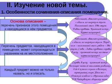 II. Изучение новой темы. 1. Особенности сочинения-описания помещения. Основа ...