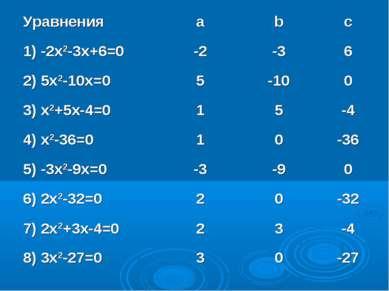 Уравнения a b c 1) -2x2-3x+6=0 -2 -3 6 2) 5x2-10x=0 5 -10 0 3) x2+5x-4=0 1 5 ...