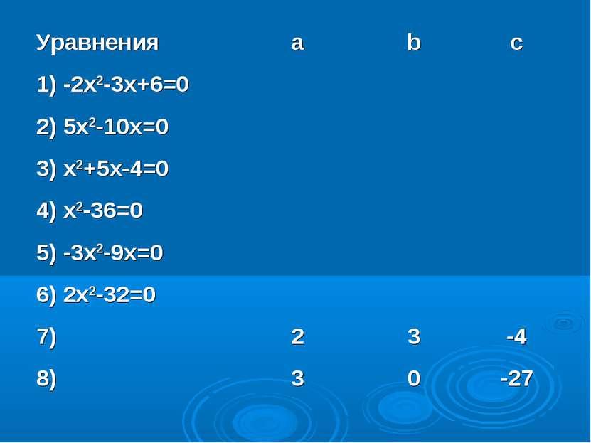 Уравнения a b c 1) -2x2-3x+6=0 2) 5x2-10x=0 3) x2+5x-4=0 4) x2-36=0 5) -3x2-9...