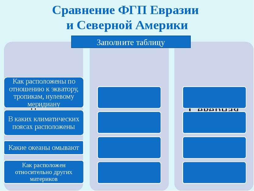 Сравнение ФГП Евразии и Северной Америки Заполните таблицу
