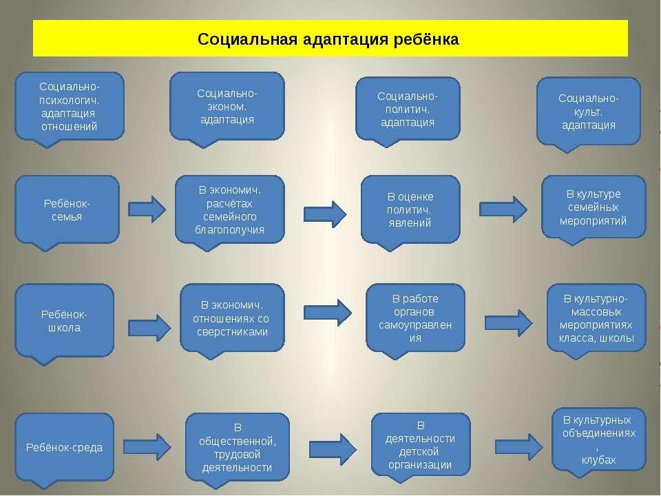 Социальная адаптация ребёнка Социально-психологич. адаптация отношений Ребёно...