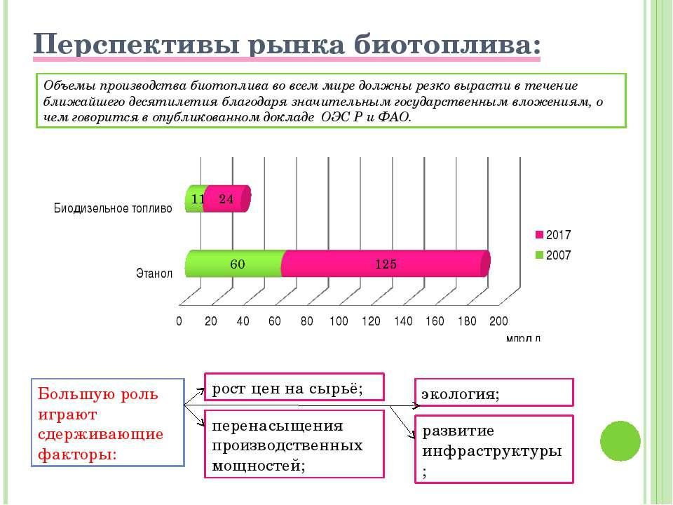 Биотопливо в России У России есть все шансы стать мировым лидером по производ...