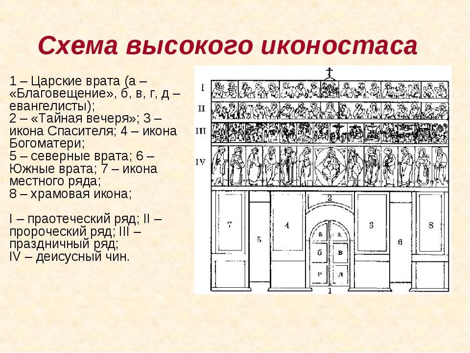 Схема высокого иконостаса 1 – Царские врата (а – «Благовещение», б, в, г, д ...