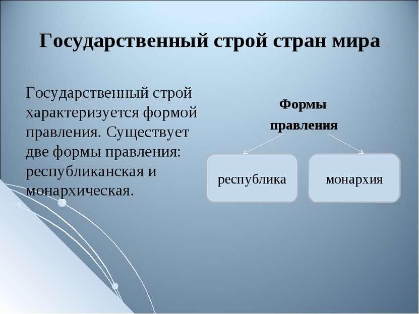 Формы правления республика монархия Государственный строй стран мира Государс...
