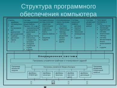 Структура программного обеспечения компьютера Утилиты драйверы антивирусные д...