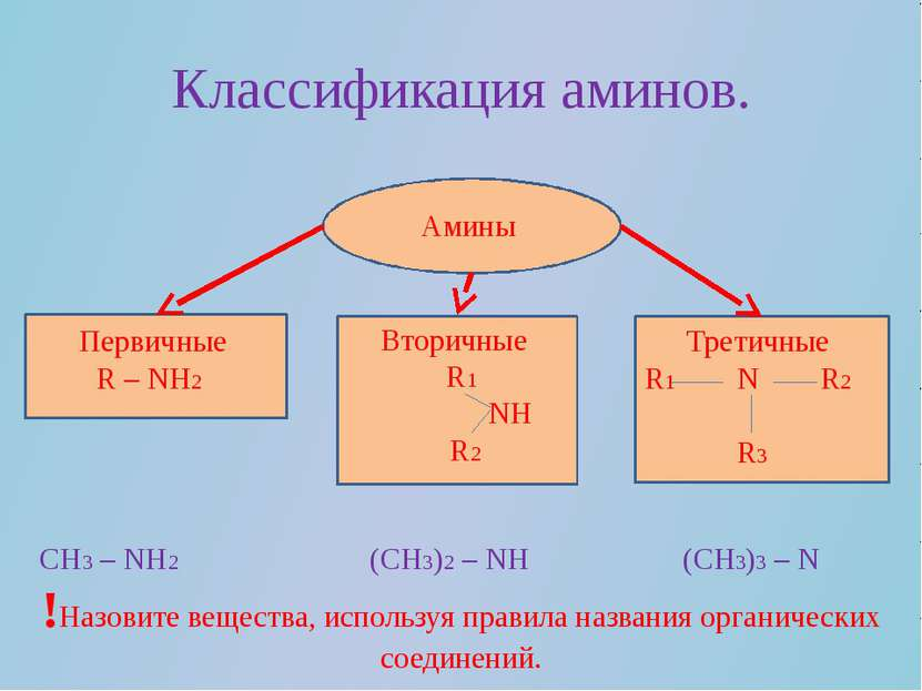 Классификация аминов. Амины Первичные R – NH2 Вторичные R1 NH R2 Третичные R1...