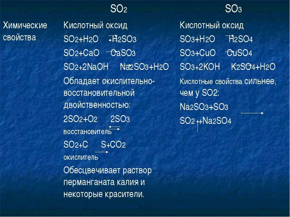 SO2 SO3 Химические свойства Кислотный оксид SO2+H2O H2SO3 SO2+CaO CaSO3 SO2+2...