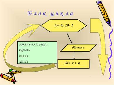 FOR i:= 0 TO 10 STEP 1 INPUT a s:= s + a NEXT i Б л о к ц и к л а i:= 0, 10, ...