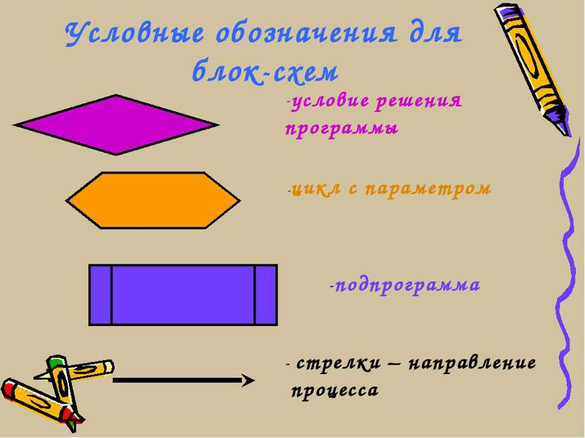 Условные обозначения для блок-схем условие решения программы -цикл с параметр...