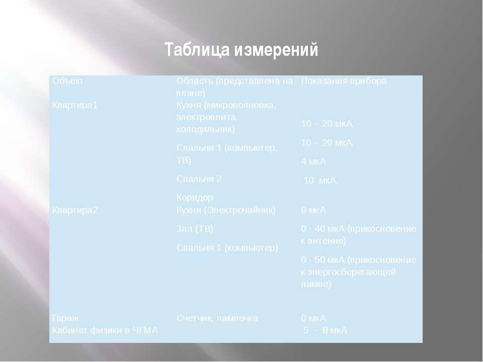 Таблица измерений Объект Область (представлена на плане) Показания прибора Кв...