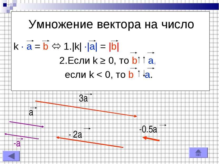 Умножение вектора на число k · a = b 1.|k| ·|a| = |b| 2.Если k ≥ 0, то b a, е...