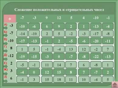1 -10 2 3 4 5 6 7 8 -6 6 9 2 1 -13 -4 9 10 11 12 13 14 15 16 -14 -10 2 5 -2 -...