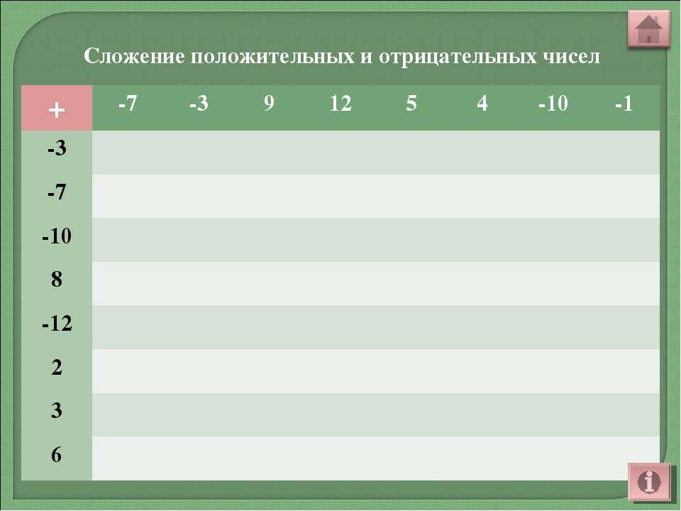 Сложение положительных и отрицательных чисел + -7 -3 9 12 5 4 -10 -1 -3 -7 -1...