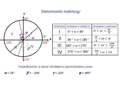 Заполните таблицу у О х 90° 270° 180° 0° 360° IV III II I интервал в градусах...