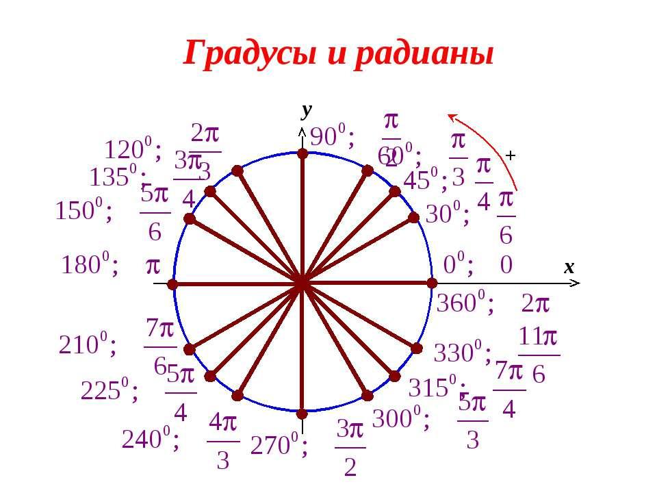 0 x y Градусы и радианы