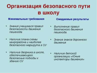 Организация безопасного пути в школу Минимальные требования Знания учащимися ...