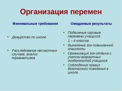 Организация перемен Минимальные требования Дежурство по школе Расследование н...