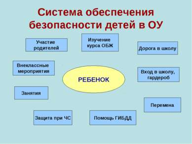 Система обеспечения безопасности детей в ОУ РЕБЕНОК Изучение курса ОБЖ Участи...