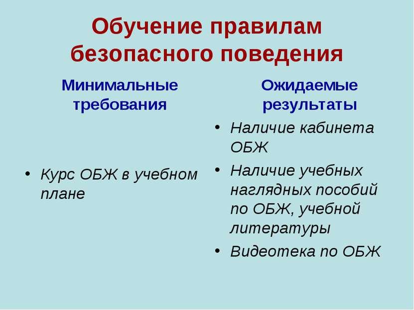 Обучение правилам безопасного поведения Минимальные требования Курс ОБЖ в уче...