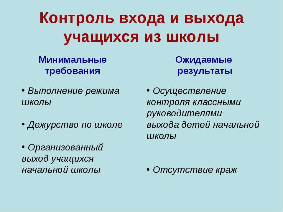 Контроль входа и выхода учащихся из школы Минимальные требования Выполнение р...