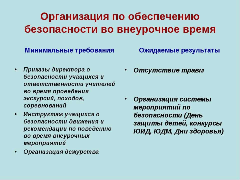 Организация по обеспечению безопасности во внеурочное время Минимальные требо...