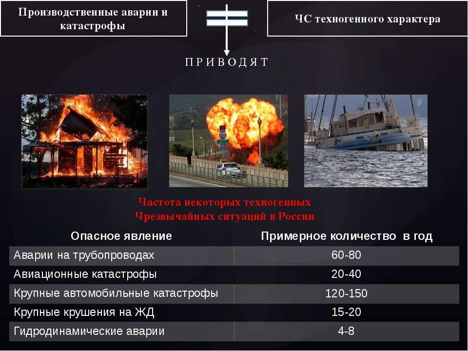 Производственные аварии и катастрофы ЧС техногенного характера П Р И В О Д Я ...