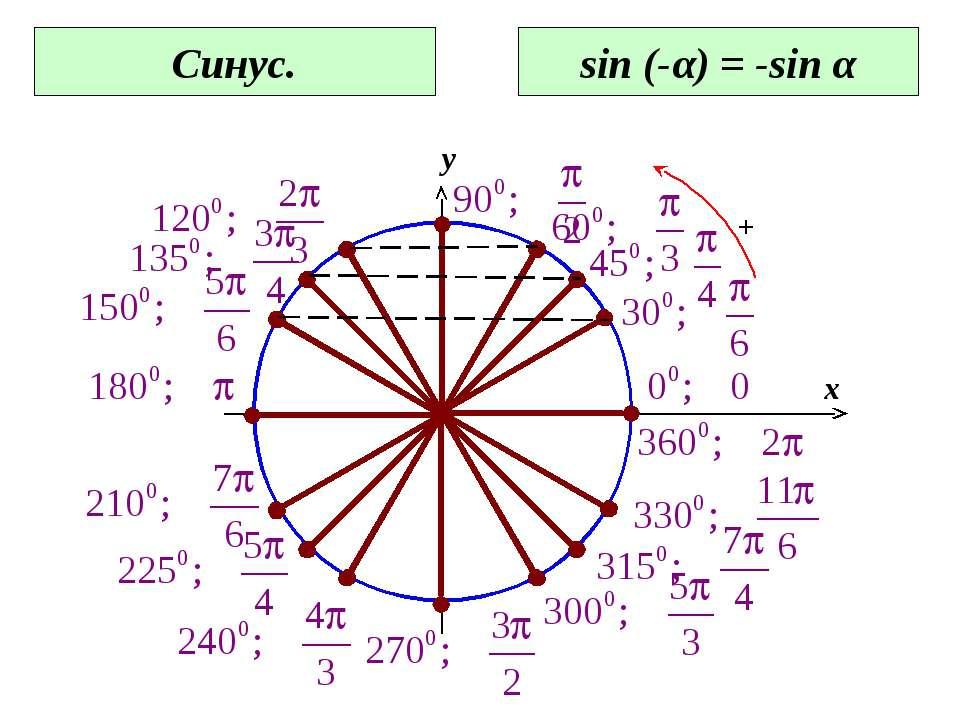 0 x y Синус. sin (-α) = -sin α