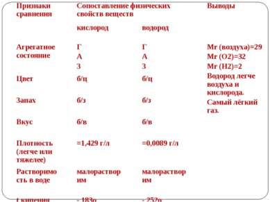 Признаки сравнения Сопоставление физических свойств веществ Выводы кислород в...