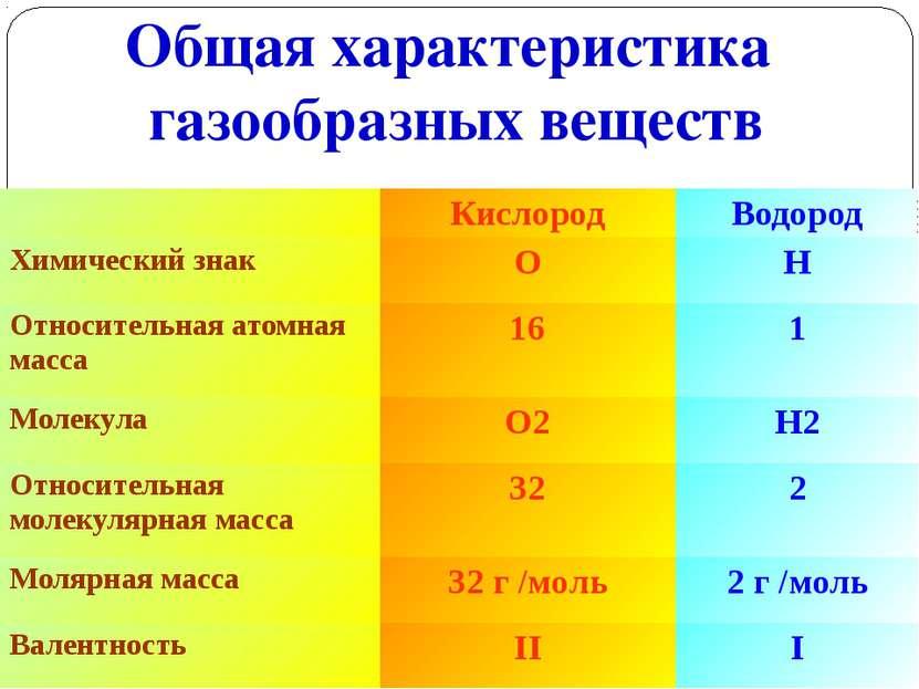 Общая характеристика газообразных веществ Кислород Водород Химический знак О ...