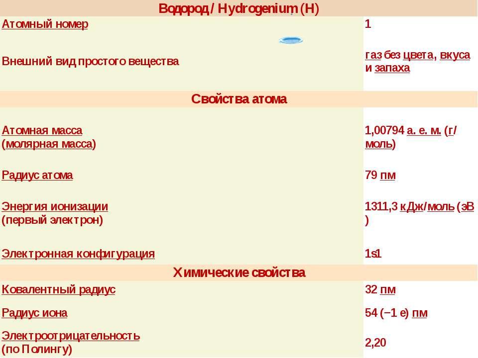 Водород /Hydrogenium(H) Атомный номер 1 Внешний вид простого вещества газбезц...