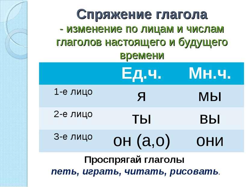 Спряжение глагола - изменение по лицам и числам глаголов настоящего и будущег...