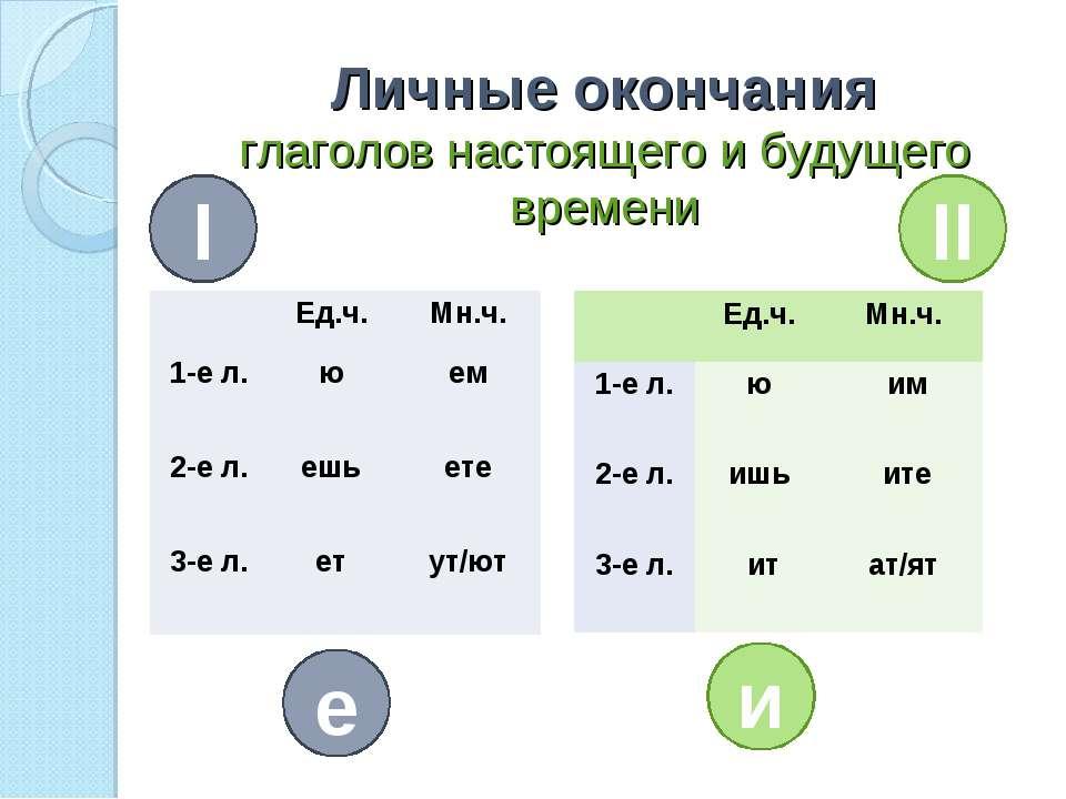 Личные окончания глаголов настоящего и будущего времени I II е и Ед.ч. Мн.ч. ...