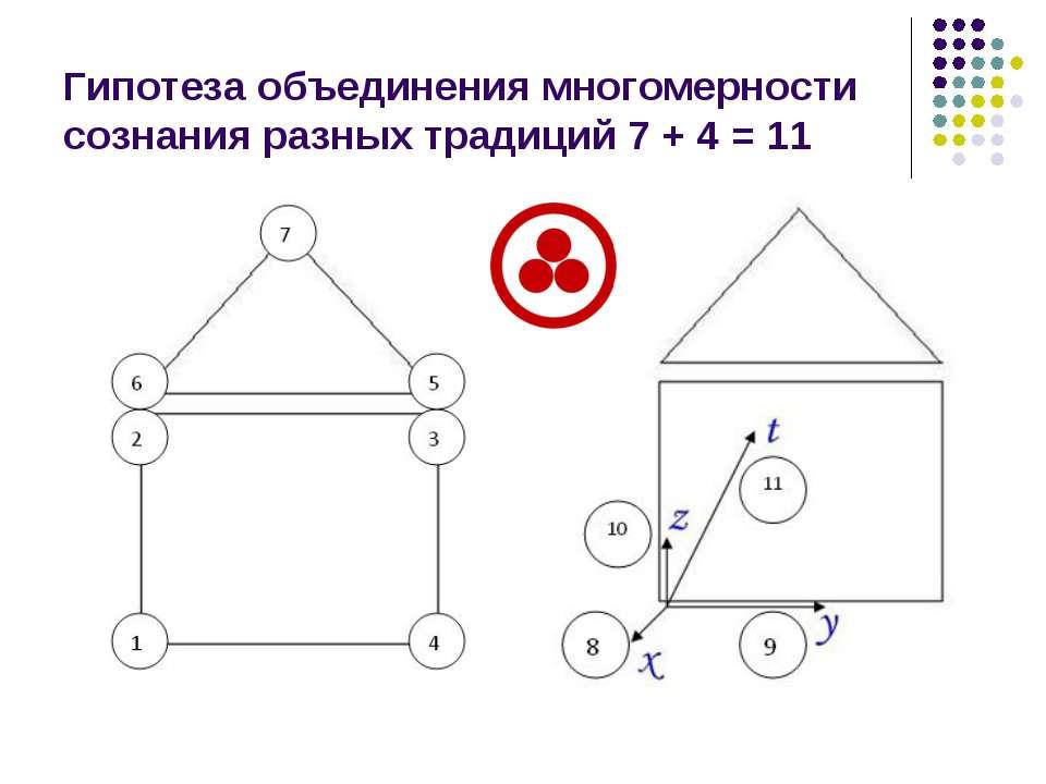 Гипотеза объединения многомерности сознания разных традиций 7 + 4 = 11